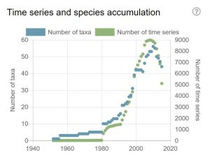 Graph showing number of taxa and time series peaking between 2000 and 2020